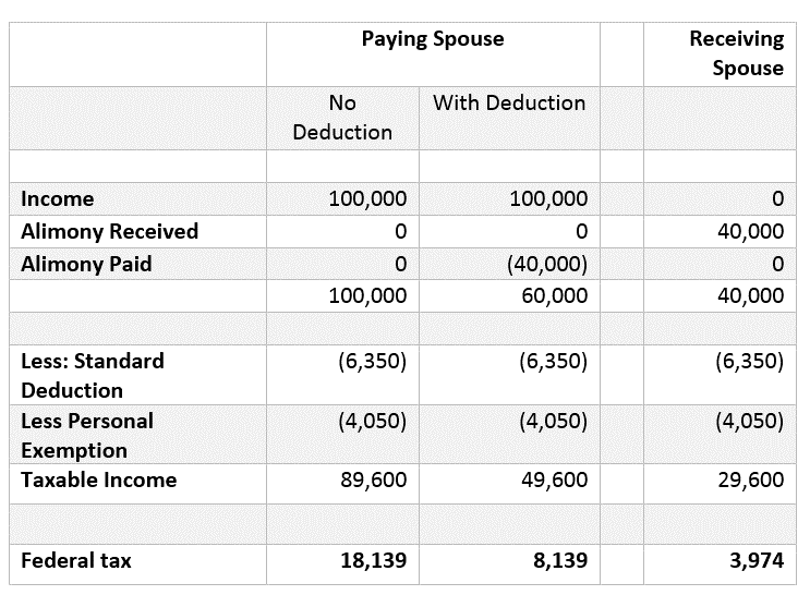 Paying Spouse and Receiving Spouse Table